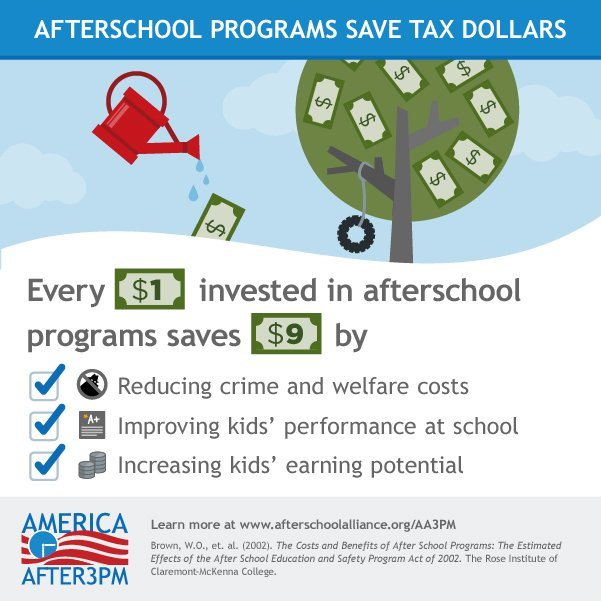 Afterschool Programs Save Tax Dollars